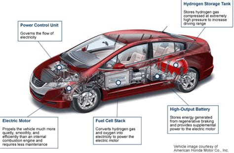 Move Over Evs; Hydrogen Fuel Cell Vehicles May Soon Pass