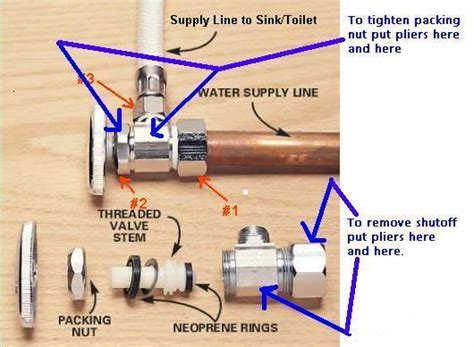 Leak At Supply Line And Valve Under The Sink