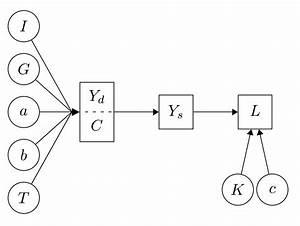 Path Diagram Using Tikz - Tex