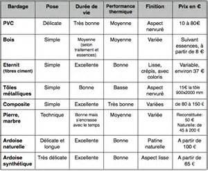 Prix Bardage Pvc Exterieur : le bardage ext rieur mat riau et prix solvari ~ Dailycaller-alerts.com Idées de Décoration