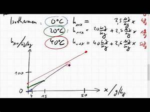 Dampfdruck Berechnen : tfd vorg nge im h x diagramm doovi ~ Themetempest.com Abrechnung