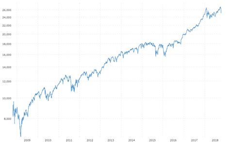 I selected market indices that are comparable to the dow jones and charted performance since 2020. Dow Jones - 10 Year Daily Chart | MacroTrends