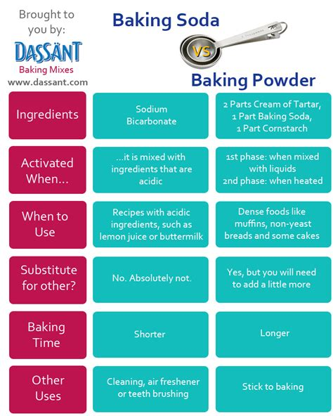 baking powder vs baking soda baking soda vs baking powder connecting with chem