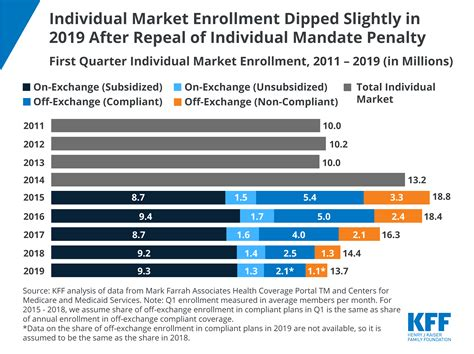 California has an individual mandate as of 2020, with a penalty modeled on the aca's penalty. Individual Market Enrollment Dipped Slightly in 2019 After Repeal of Individual Mandate Penalty ...