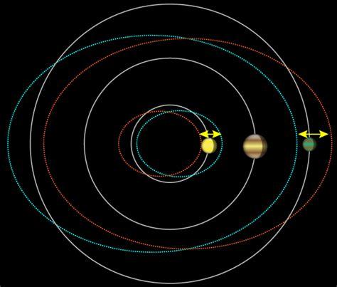 Planet Orbit Model
