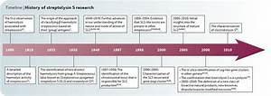 Microbiology History