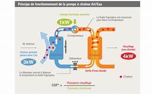 Prix Pompe A Chaleur Air Eau : pompe a chaleur air eau prix simple pac aireau aquaset ~ Premium-room.com Idées de Décoration