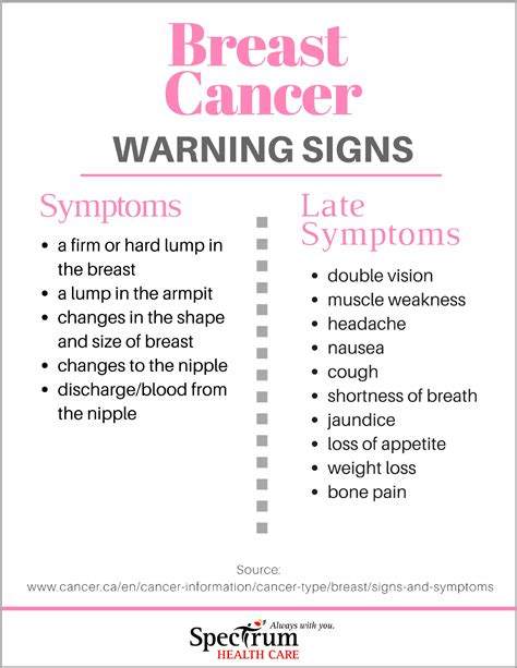 Do You Know The Symptoms Of Breast Cancer Spectrum