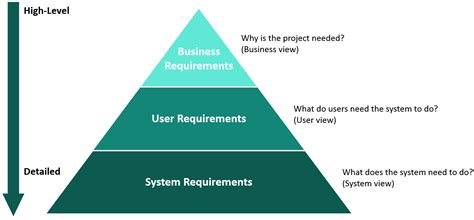 define system requirements crvs digitisation guidebook