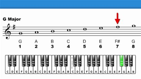 We cover the technically proper way to identify musical intervals, with some exercises to drill it. Lesson 25: Diatonic Intervals (Part 2) - YouTube