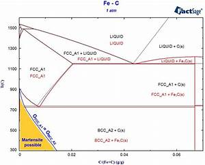 Phase Diagram Module Archives