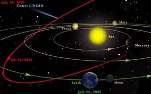 CSE Comet Module: Orbits 2