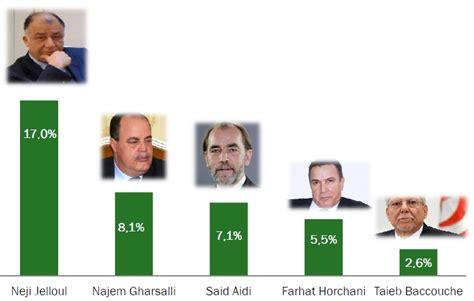 bureau des naturalisation sondage neji jalloul najem gharsalli et said aidi sur