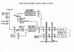 Emergency Ventilation Systems For Nuclear Power Plants
