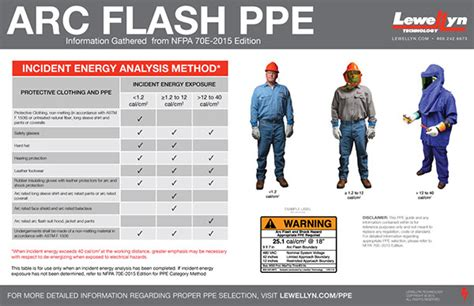 ppe posters  behance