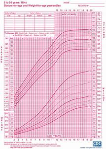 Bmi Charts For Girls Child Growth Learning Resource Increasing Weight Cdc 2