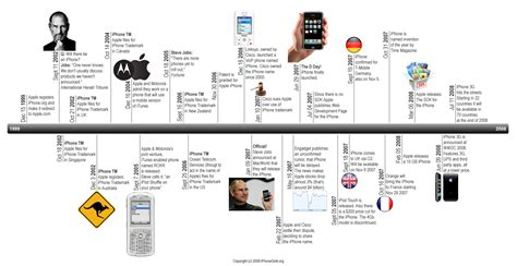 iphone history timeline iphone timeline mac tricks and tips