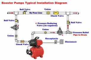 Green road farm submersible well pump installation similiar jet pump installation wiring diagram keywords wiring diagram cheapraybanclubmaster Image collections
