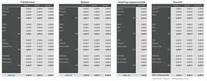 Rechnung Fahrtkosten : numbers vorlage einnahmen berschuss rechnung 2012 mit ust ~ Themetempest.com Abrechnung
