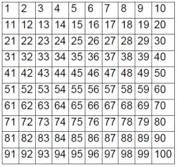 Free Printable 100 Chart Math