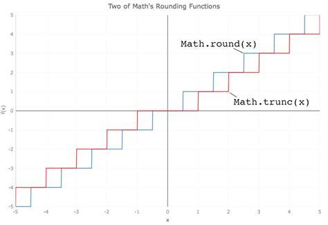 introducing javascript s math functions evangelism