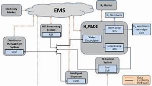 Ems Architecture