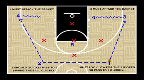 basketball youth defense plays offense vs