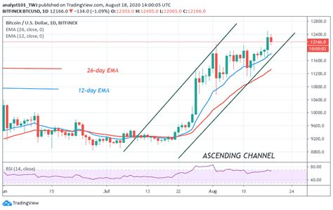 We will start a marketstore instance using docker container, and run a background worker that calls gdax price api so that we can pull the bitcoin historical price from their endpoint. Bitcoin Price Prediction: BTC/USD Retraces After Facing Rejection at $12,400 | CoinGenius Hosts ...