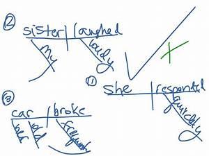 Basic Sent Diagraming