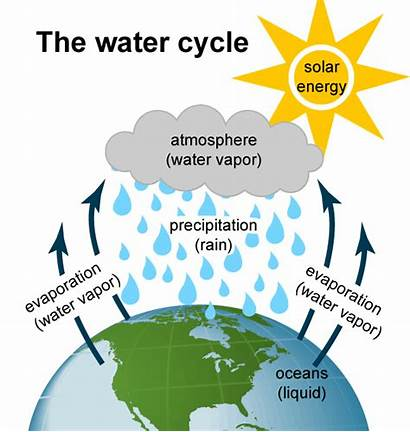Hydropower Energy Water Renewable Cycle Hydro Electricity
