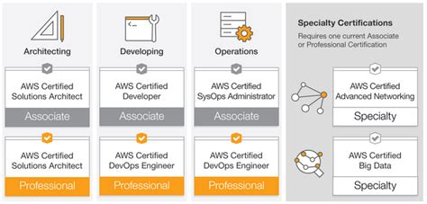 aws certification cost world  printable  chart