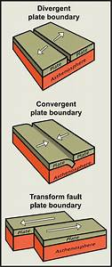 Three Types Of Plate Boundaries Diagram