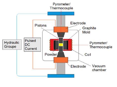 Spark Diagram by Diagram Of Spark Plasma Sintering Plant With Hybrid