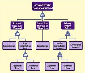 Fta Designing For Deliveries Pdf