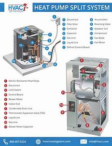 Hvac System Education