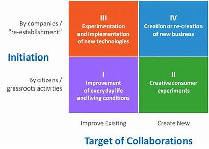 Innovation Collaborative Cities Figure Types Four Platforms