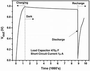 Variation In The Output Voltage Of The Circuit Measured At