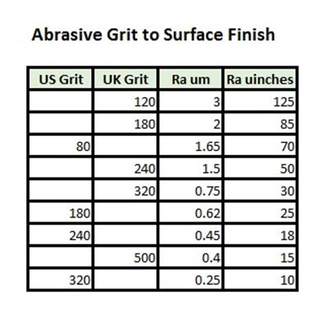 surface finish symbols  roughness conversion chart tables