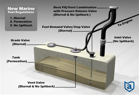 Boat Fuel Tank Testing by Fuel System Designs Attwood Marine Products 174