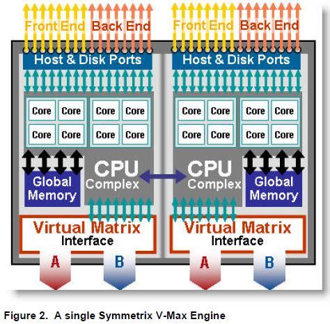 Storage Emc Vmax