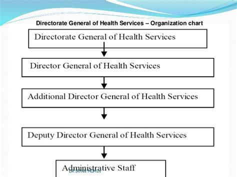 bureau of indian education health system in india