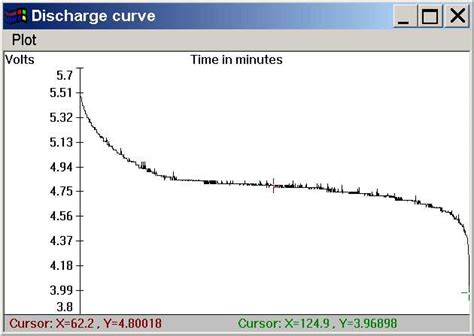 nicad  nimh battery discharge curves