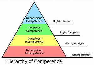 Competence (hum... Competency Definition