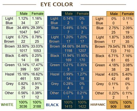 Common Eye Colors For by What Is The Most Common Eye Color In America Quora