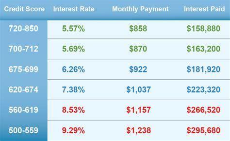 Best Cheap Car Loans Online Best Auto Loan Interest Rates