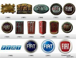 History of All Logos: Fiat Logo History