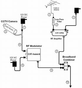 Cctv Modulator