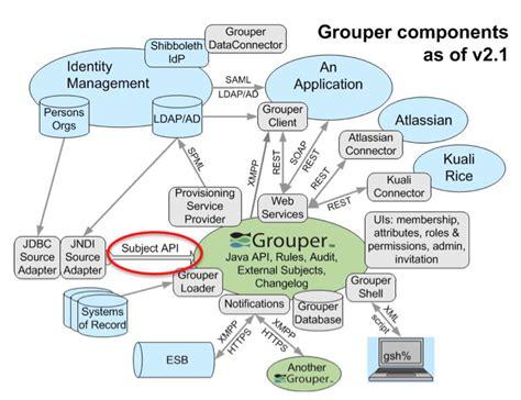 api subject grouper internet2