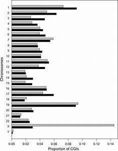 Comparison Of Chromosome Distributions Between Common Irdm