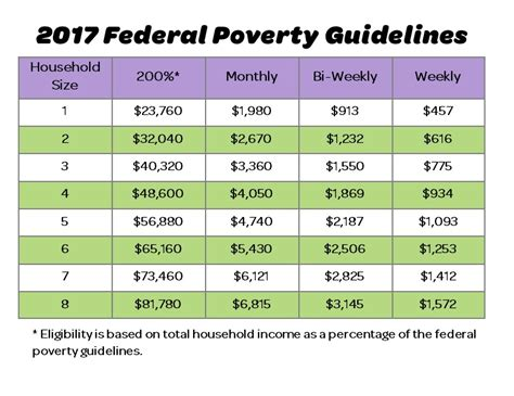 federal poverty line table how do i sign up city fresh